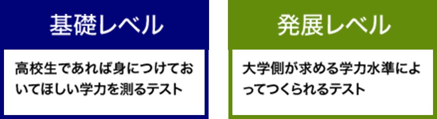 基礎レベル/発展レベル